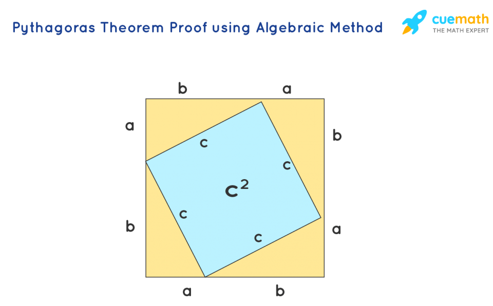 An Introduction To Pythagoras Theorem.